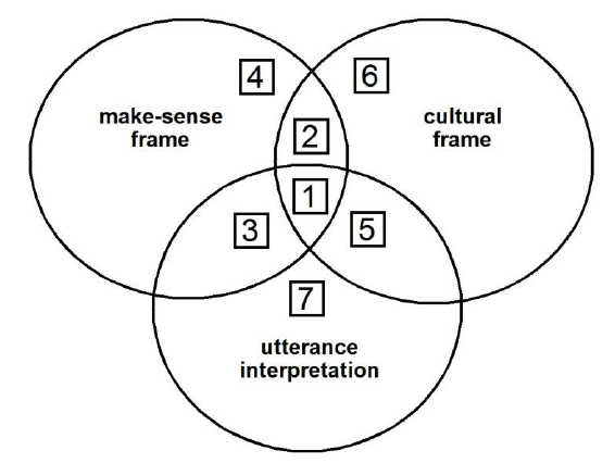 The Intersecting Circles Model (ICM) of humorous