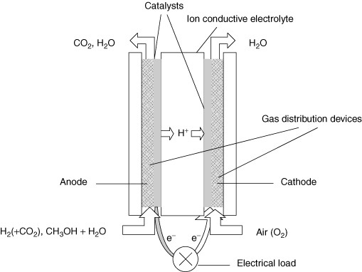 Schematics of a typical proton-exchange membrane fuel cell