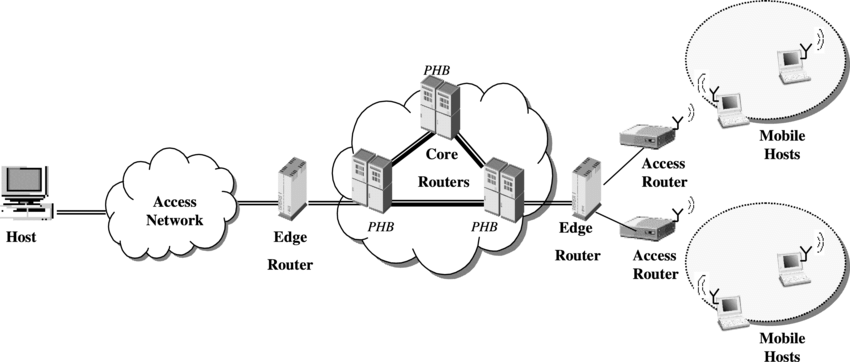 Differentiated services for wireless access networks