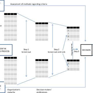 (PDF) Assisting Project Risk Management Method Selection