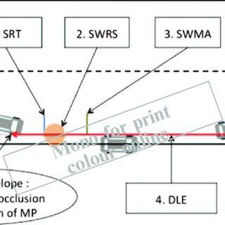 Peak of Steering Wheel Rotation Speed (SWRS) in bends
