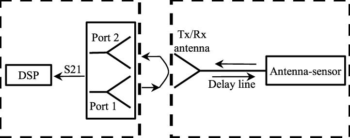Block diagram of the wireless temperature sensing system