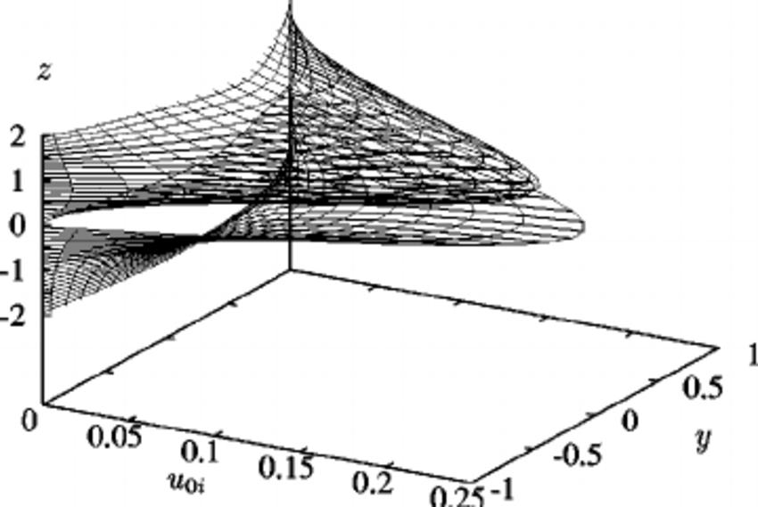 The imaginary part of the downstream velocity perturbation
