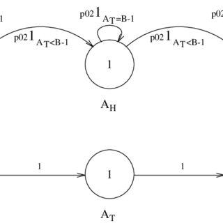 (PDF) Modelling Buffer Admission Mechanisms using