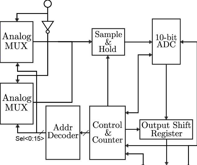 Block diagram of the retina's serial synchronous read-out