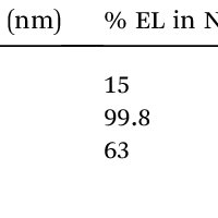 (a) HOMO/LUMO levels for P3