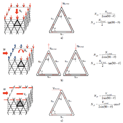 Diagrid module: (a) effect of gravity load, (b) effect of