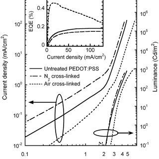 (PDF) Cross-linking of a poly(3,4-ethylene dioxythiophene