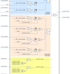 fal logical description manual actuation automatic actuation and maintenance interlocking functions  [ 850 x 1287 Pixel ]