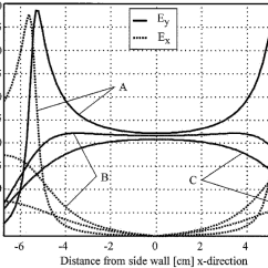 What Do The Lines Represent In An Electric Field Diagram 1967 Vw Wiring Diagrams Continuous Distribution Along Y Axis Of Vertical Component E For Three Different Values