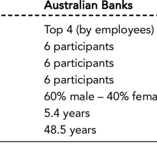 (PDF) How do large Australian and Swiss banks implement