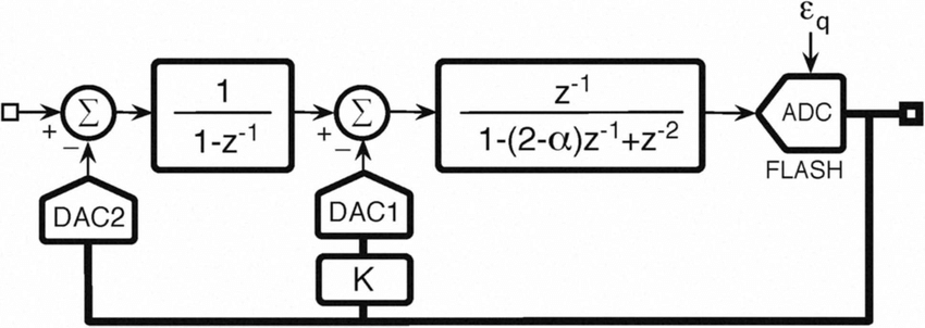 Block diagram of a third-order modulator with complex