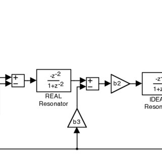 Block diagram of a second-order band-pass sigma-delta