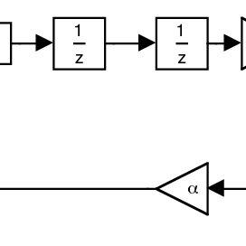 Block diagram of a second-order band-pass sigma-delta