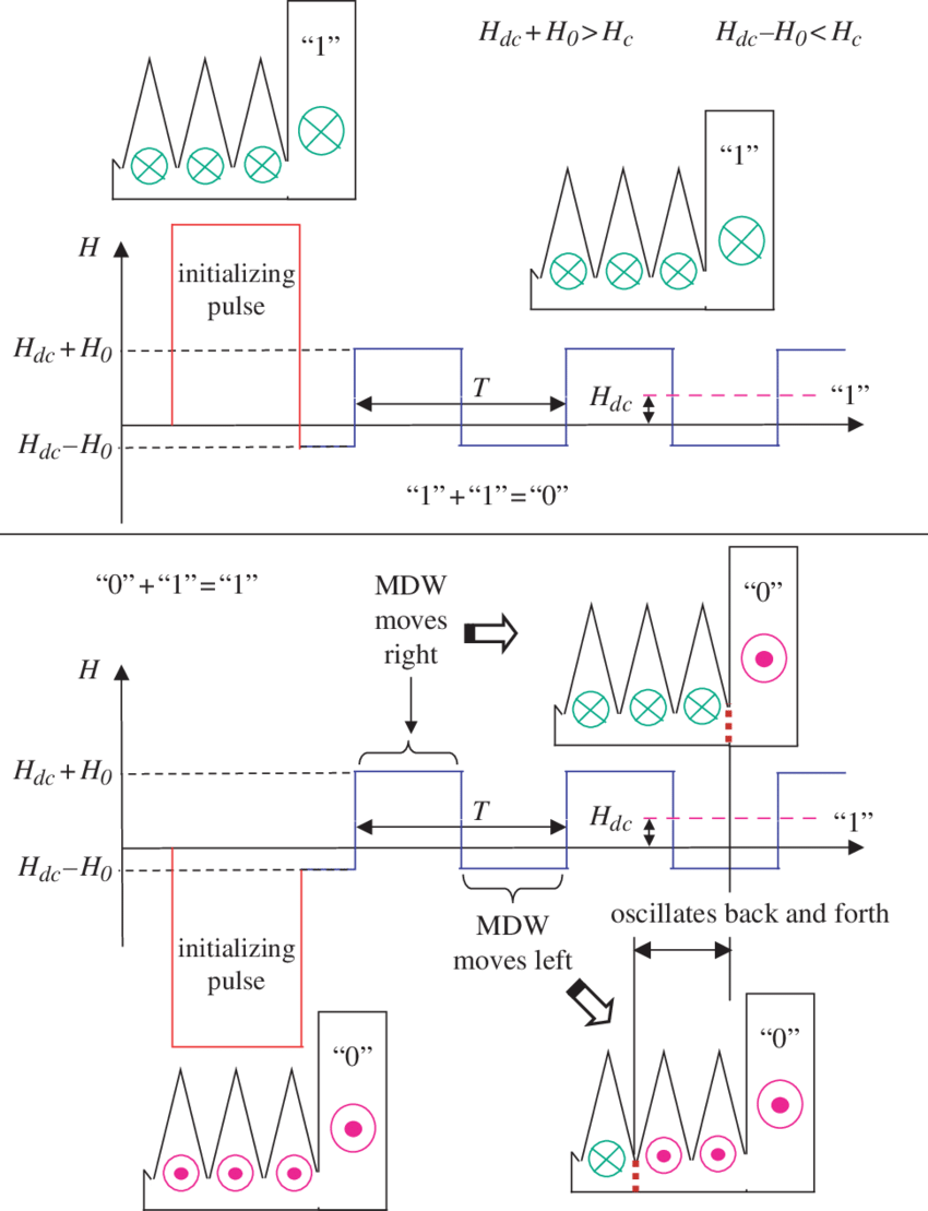 medium resolution of schematic diagram of a magnetic logic gate operation when applying a magnetic field the