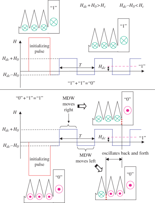 small resolution of schematic diagram of a magnetic logic gate operation when applying a magnetic field the
