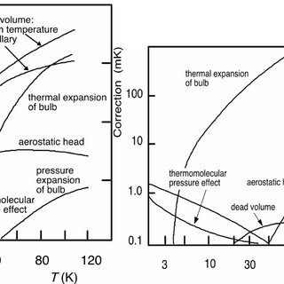 Scheme of a CVGT: a) with room temperature pressure