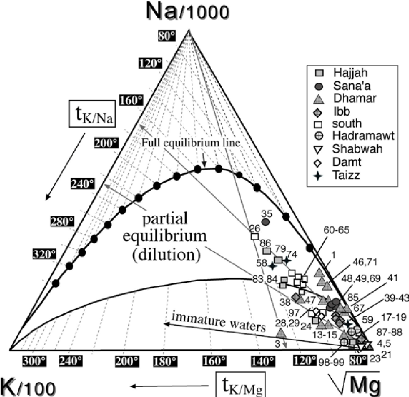 Ternary K/100-Na/1000-Mg 0.5 diagram (after Giggenbach