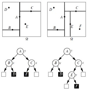 (PDF) Review of Spatial Indexing Techniques for Large