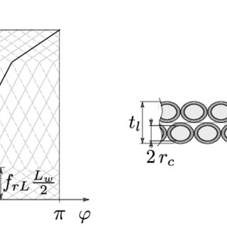 (PDF) Theoretical and Experimental Investigation of Flex