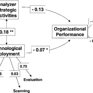 (PDF) An information technology trilogy: Business strategy