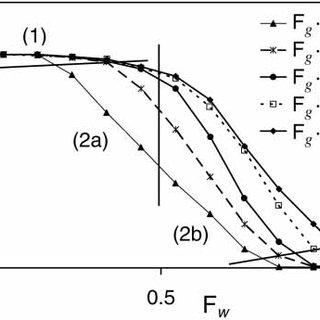 Air-pocket head loss DH air versus water flow number F w