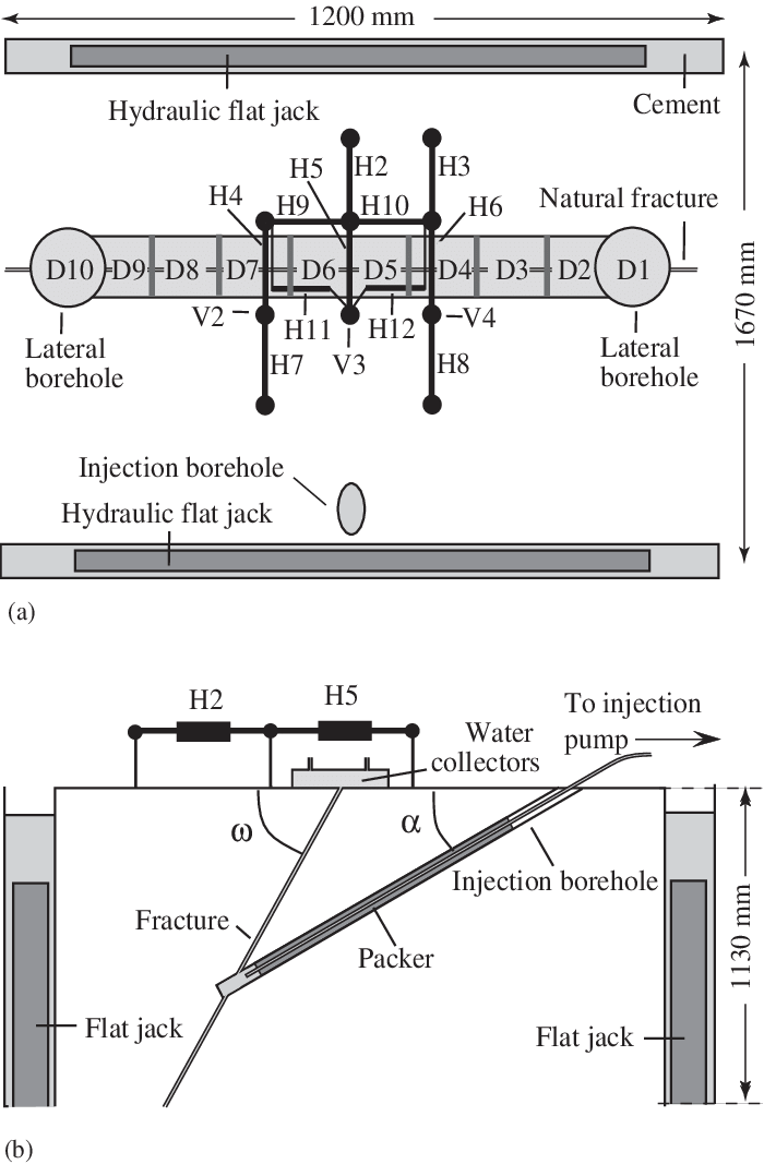 Description of the experimental set-up showing the water