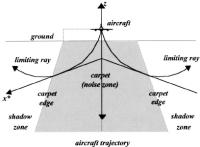 The sonic boom carpet.   Download Scientific Diagram