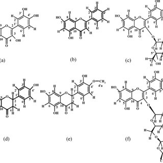 Chemical structure of (a) quercetin, (b) chrysin, (c