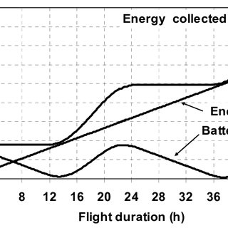 Inertial navigation system algorithm block diagram. Taken