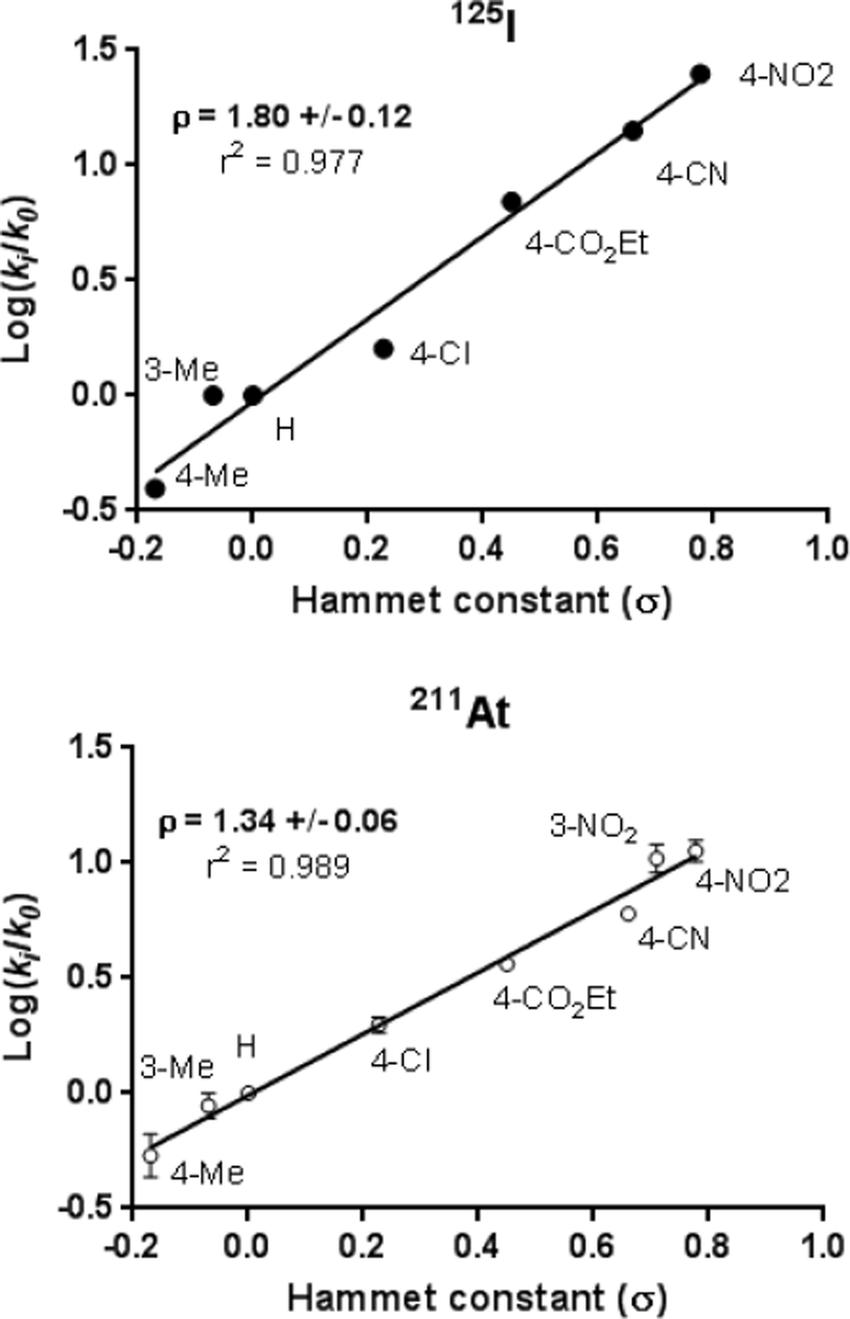 medium resolution of hammett diagram for the 125 i iodination at 90 c