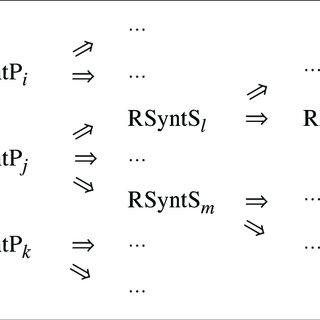 (PDF) La synthèse automatique de paraphrases comme outil