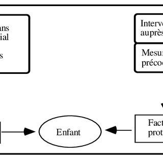 (PDF) Approche écosystémique et fondements de l