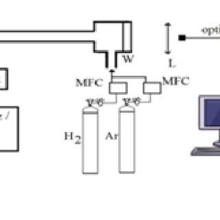 Experimental setup : MFC