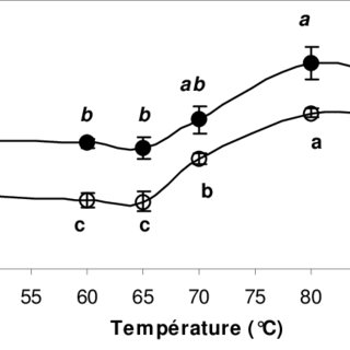 Typical WB shear force deformation curve for 70 day-old