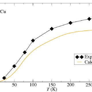 (PDF) Thermal Expansion and Local Environment Effects in