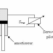 modélisation et paramétrage d'un système masse ressort à 1