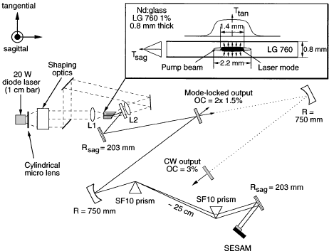 Schematic setup of the high-power Nd:glass laser pumped by