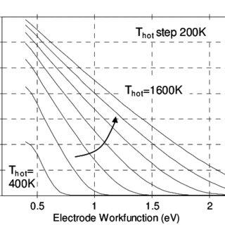 (PDF) Principe alternatif de conversion thermoélectrique