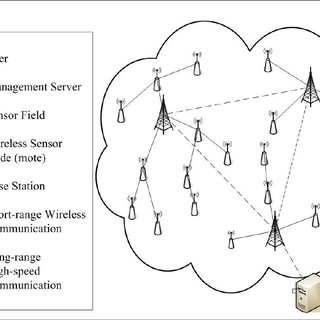 A graphical representation of a wireless sensor network