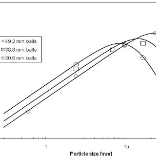 (PDF) EFFECT OF BALL SIZE DISTRIBUTION ON MILLING PARAMETERS