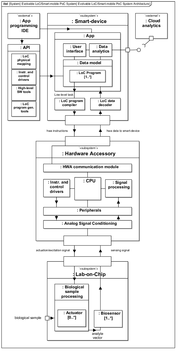 medium resolution of evolvable system architecture diagram a mobile software api allows for the generation of custom