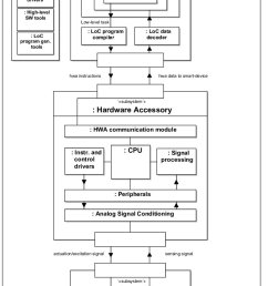 evolvable system architecture diagram a mobile software api allows for the generation of custom pre compiled or run time loc programs to be integrated in an  [ 714 x 1394 Pixel ]