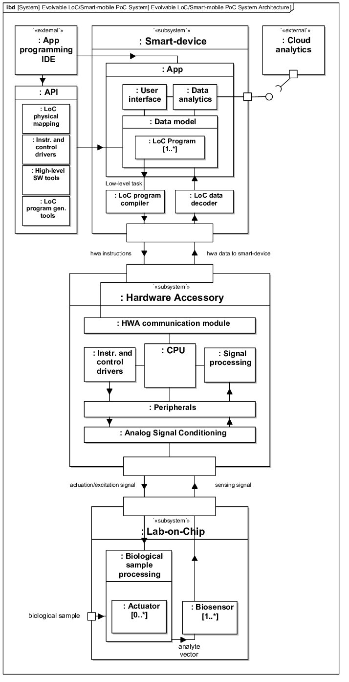 hight resolution of evolvable system architecture diagram a mobile software api allows for the generation of custom pre compiled or run time loc programs to be integrated in an