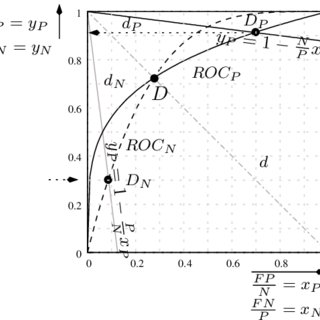 (PDF) Interprétation graphique de la courbe ROC