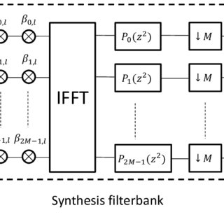The comparison of the block floating point compression in