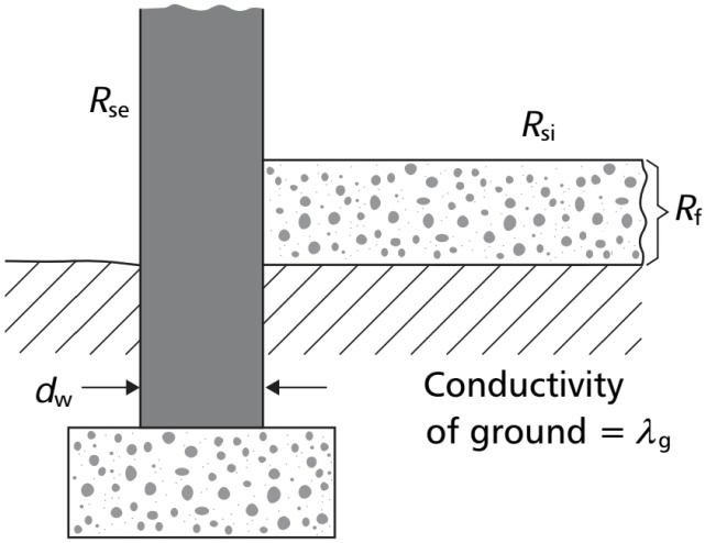 22. Characteristic dimension of solid ground floor [318