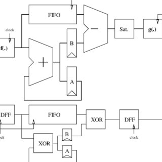 Architecture of the DP unit. A first FIFO memory whose