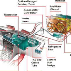 Automotive Hvac Diagram 2002 Mitsubishi Lancer Es Stereo Wiring The Major Components Of A Vehicle System Download Scientific