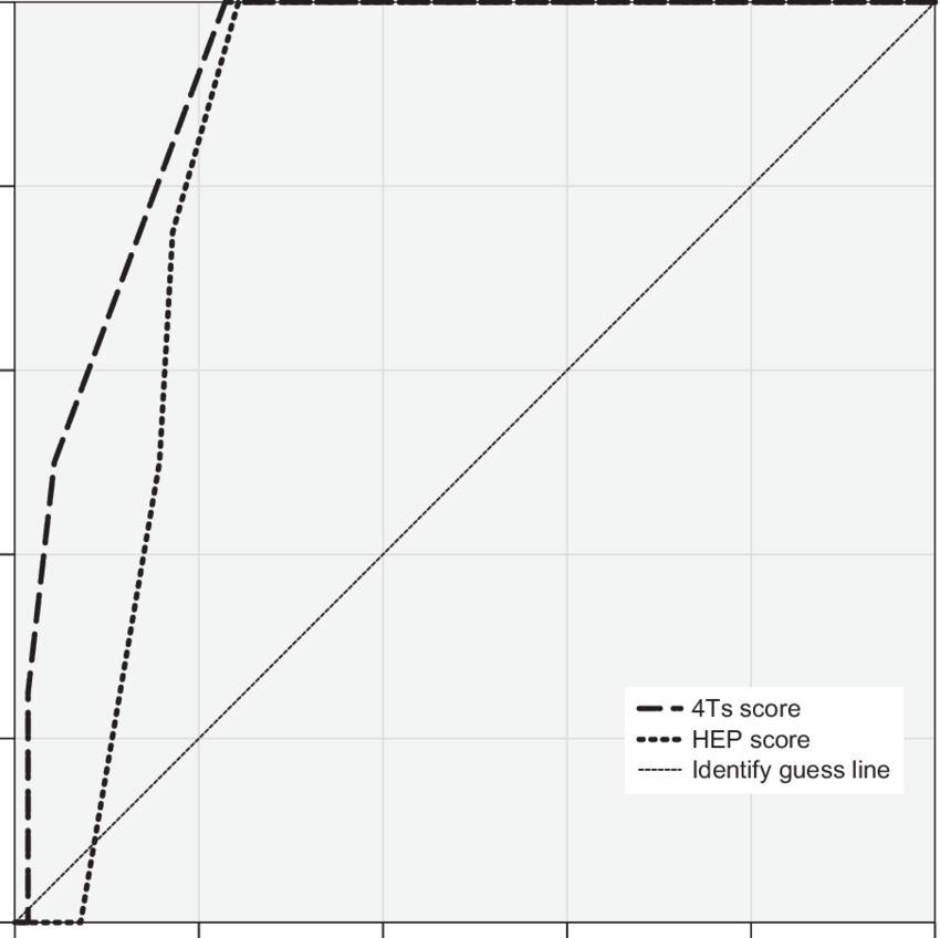 Receiver-operating characteristic curves for the diagnosis